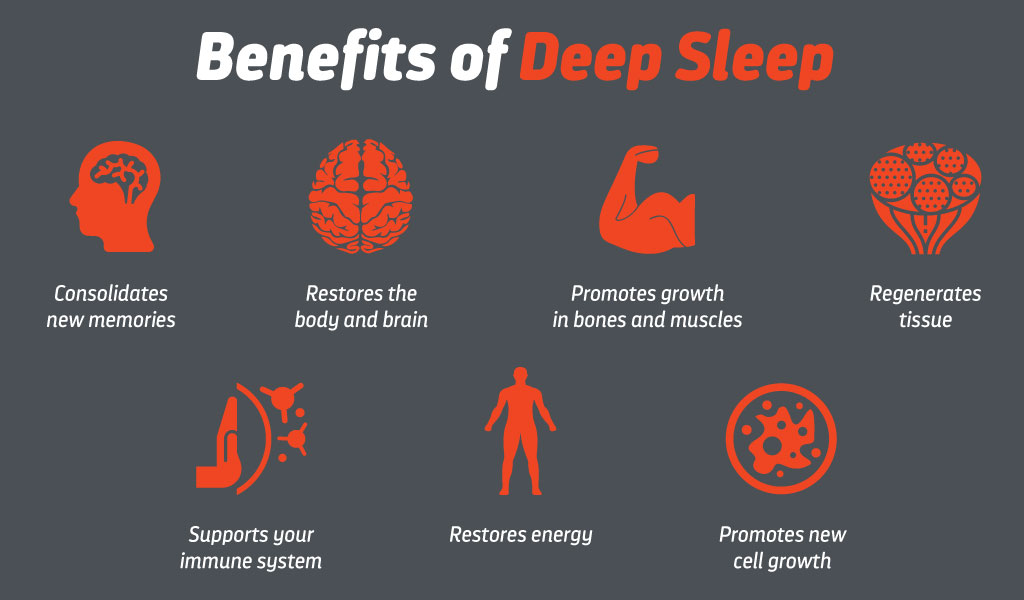 Why is Deep Sleep Important?