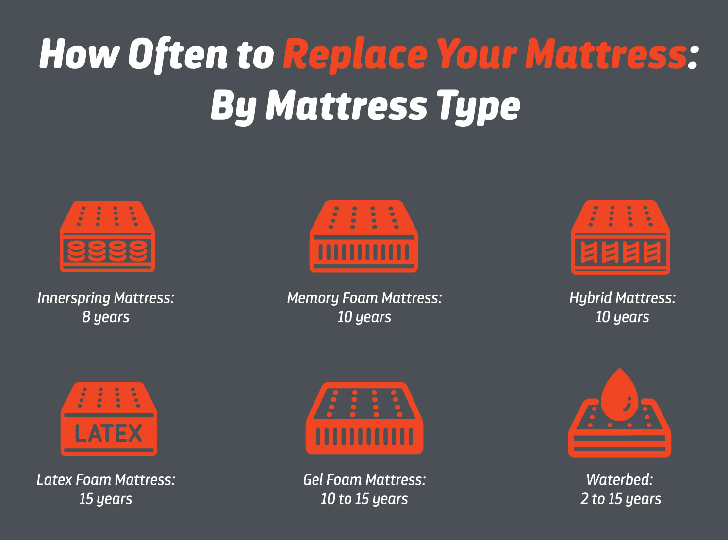How Often Should You Replace Your Mattress Layla Sleep